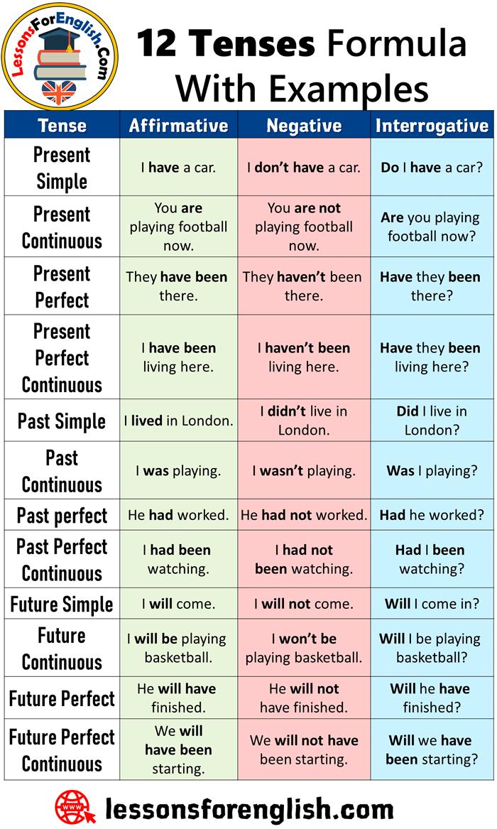 12 Tenses Formula With Examples Tenses, English grammar