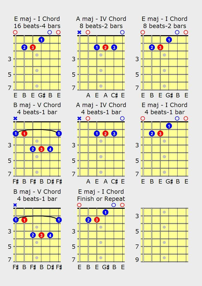Acoustic guitar certificates acoustic guitar gift certificates are blues guitar chords scales and free guitar lessons on playing the blues hexwebz Image collections