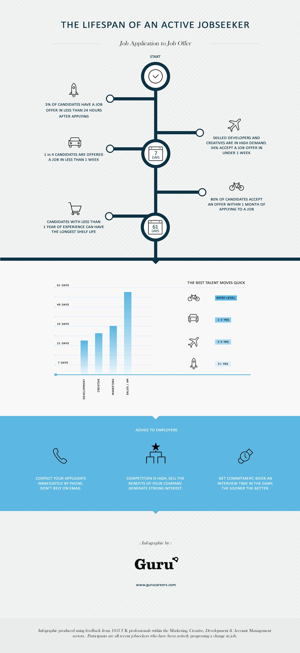 The Lifespan Of An Active Jobseeker Infographic Resume Advice Twitter Jobs Infographic