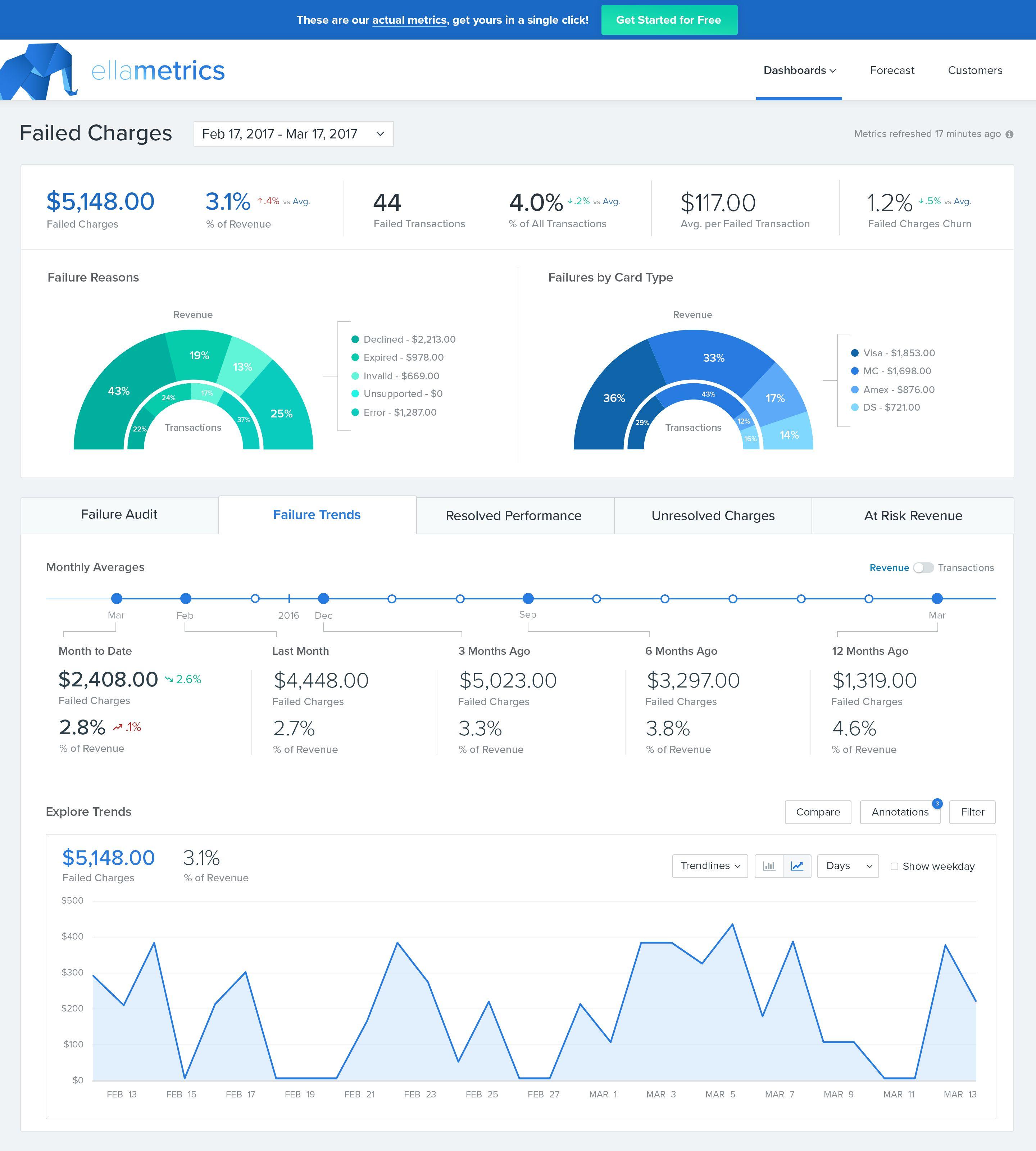 Ellametrics失败费用 Dashboard Design Dashboard Interface Analytics Design