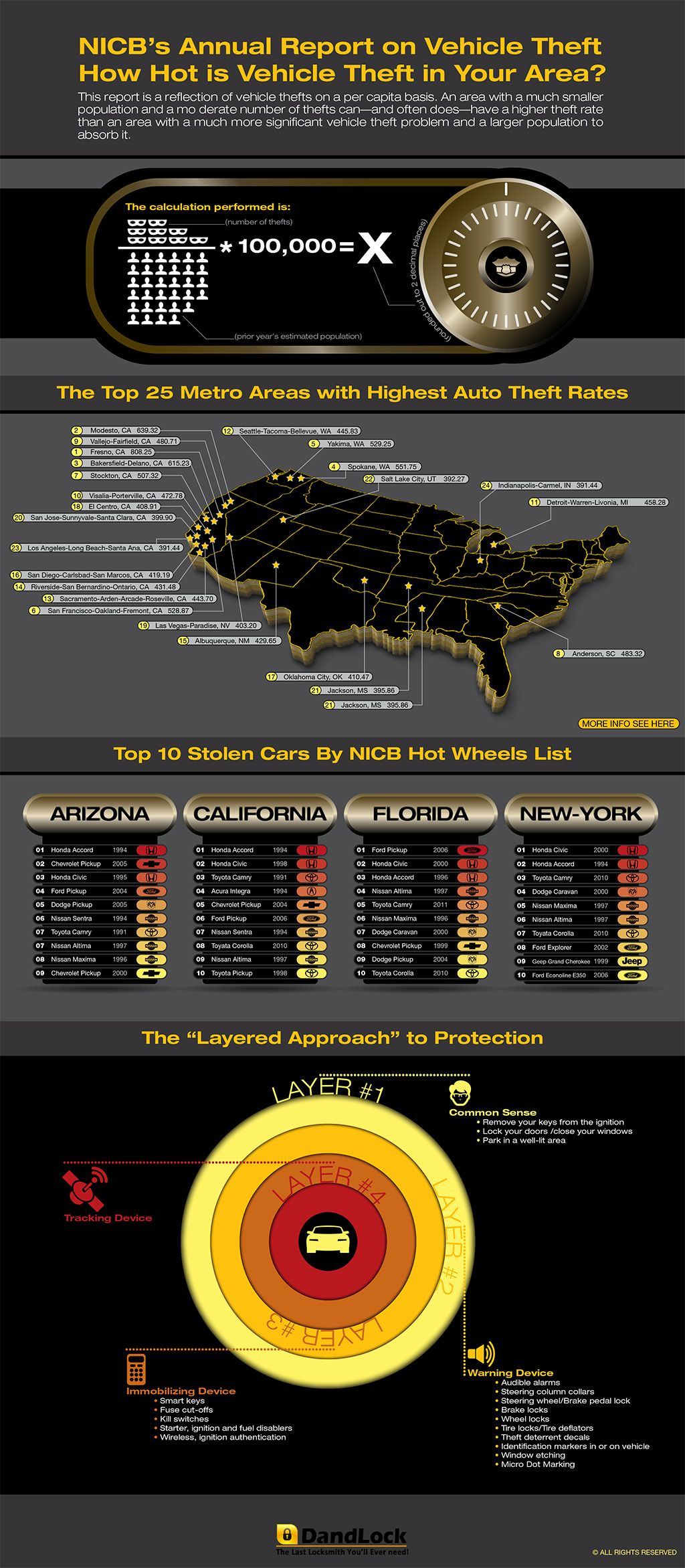 Nicbs annual report on vehicle theft infographic