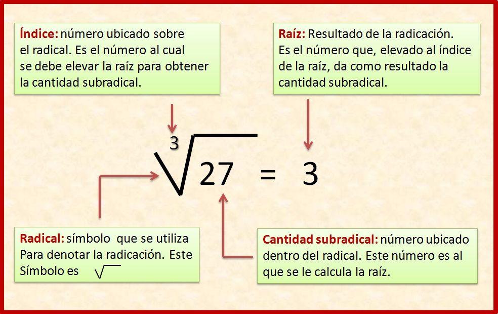 Raíz Cuadrada Y Raíz Cúbica Educacion Matematicas Lecciones De Matemáticas Raiz Cuadrada