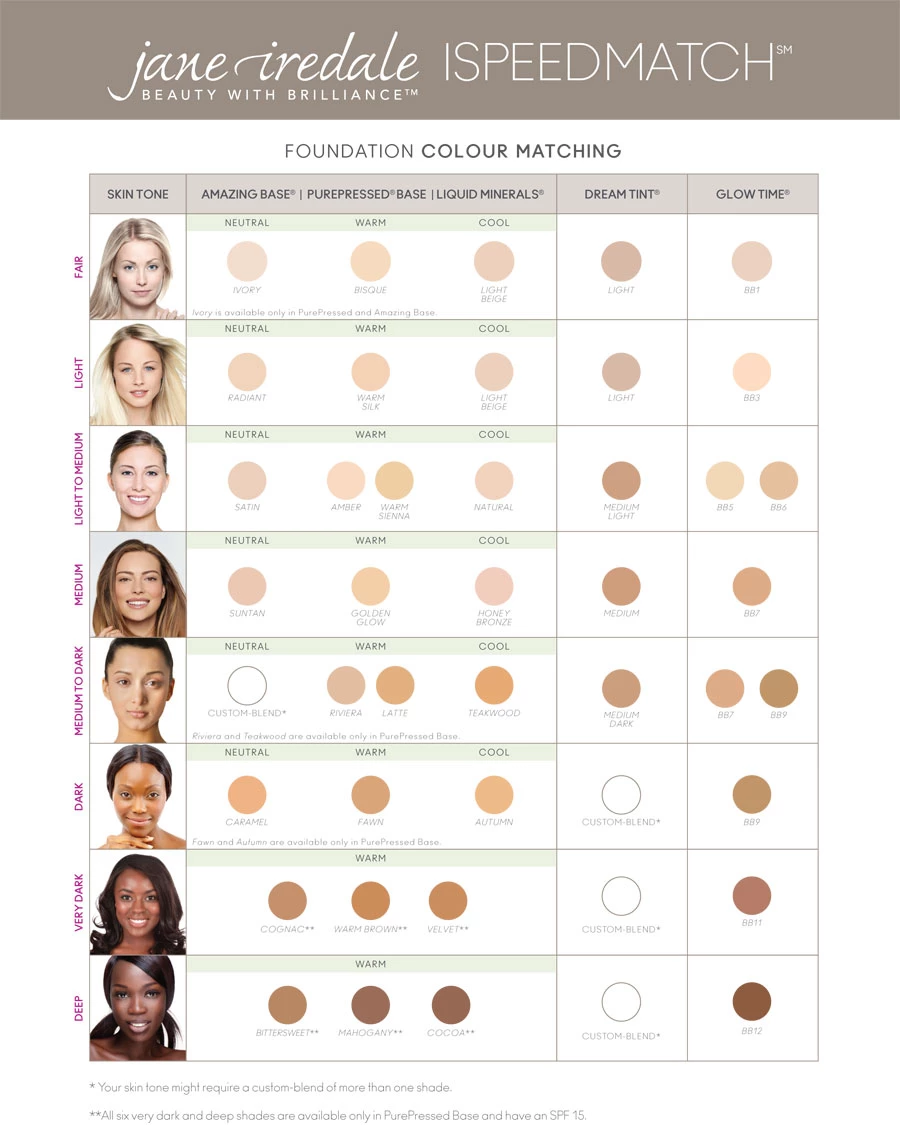 Foundation Colour Matching Table (With images