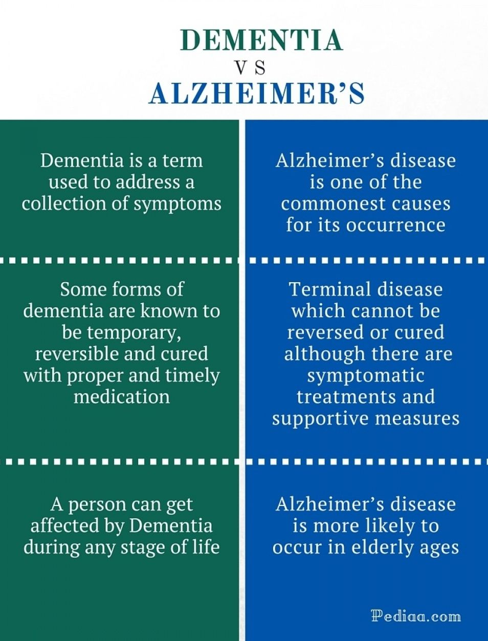 What Is The Difference Between Dementia And Alzheimers Disease