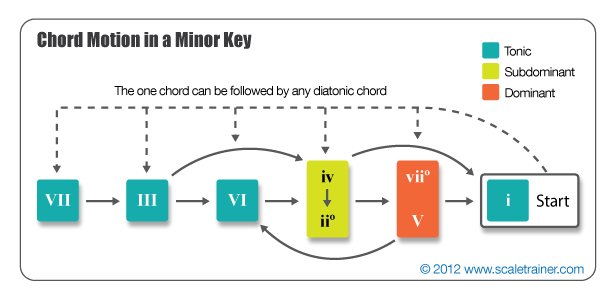Chord Progressions in a Minor Key  Composition  Music