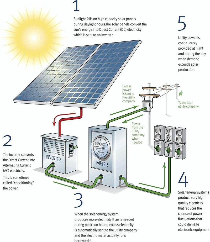 Http Solarcraft Com Commercial Solar Power How It Works Solar Installation Solar Panels Solar