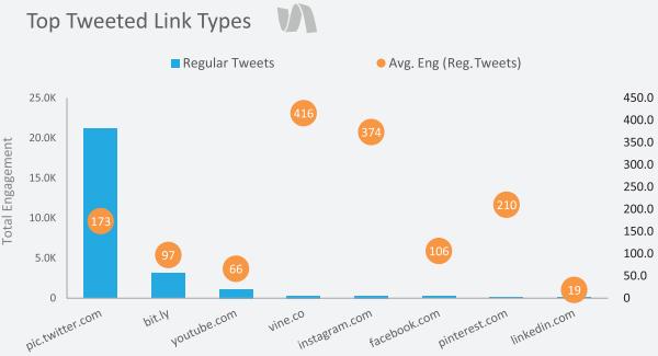 Twitter en 2014 : beaucoup de photos, de liens et de vidéos. Très peu de Vine malgré un engagement record (Source : SimplyMeasured - Janvier 2014)