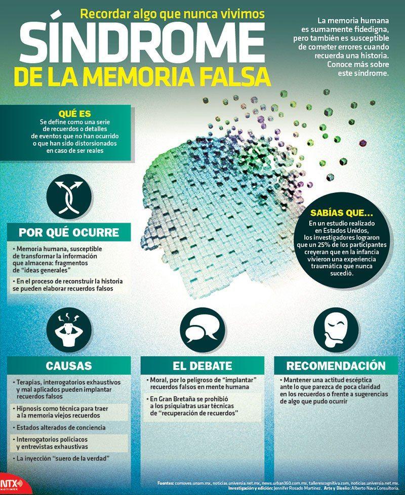 Síndrome de la Memoria Falsa