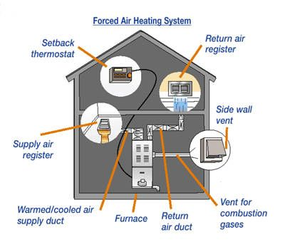 9 Pros To Opt For A Forced Air Heating System This Winter Forced