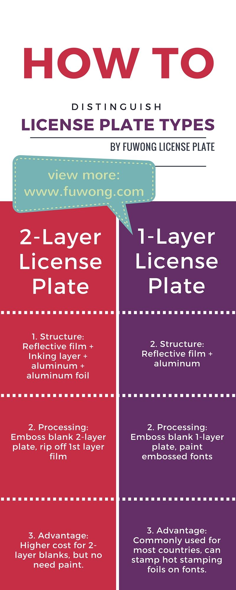 How To Distinguish 1 Layer License Plate 2