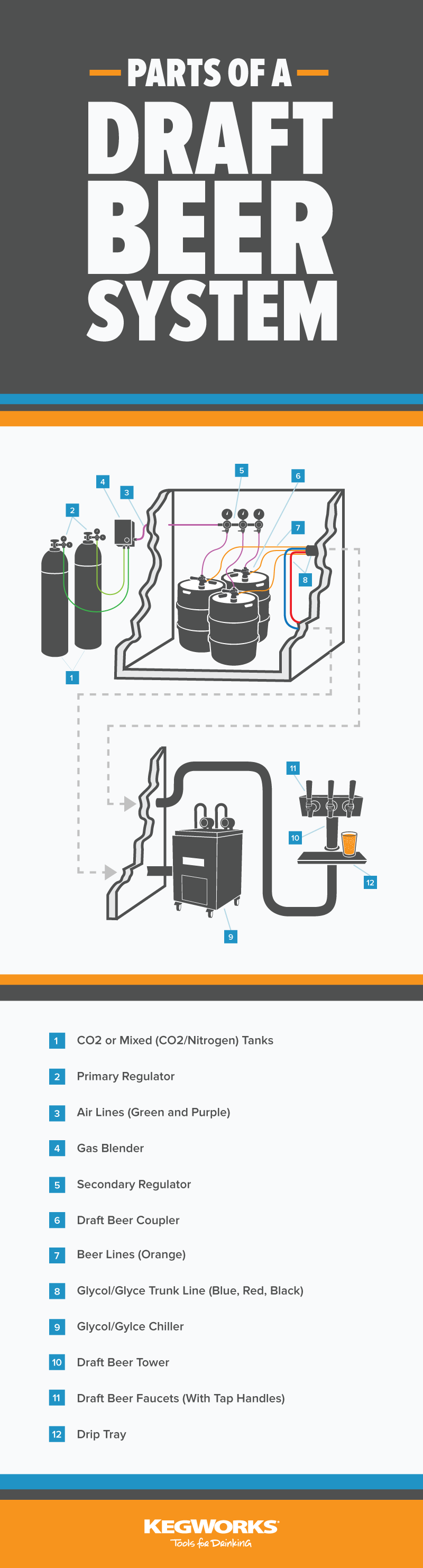 Knowledge On Tap Parts Of A Draft Beer System Education