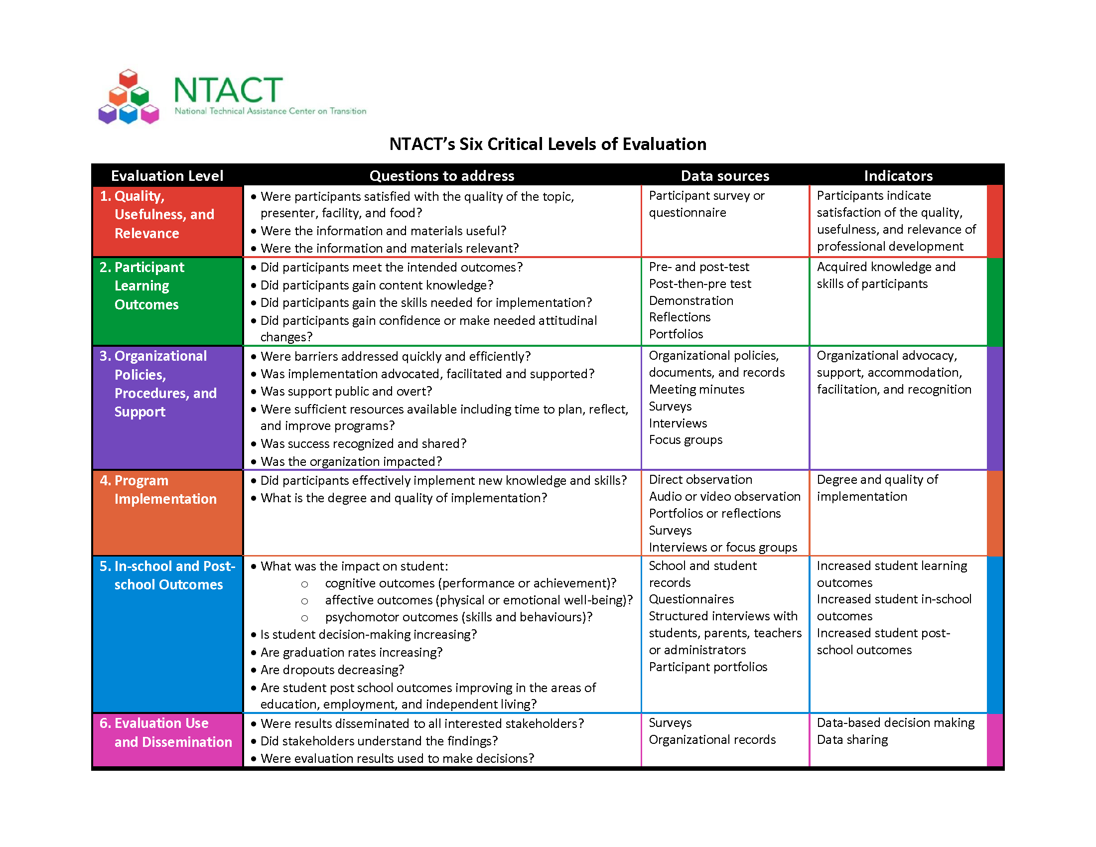 Ntact Uses These Six Levels Of Evaluation To Inform ItS Work With
