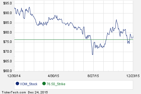 Interesting Xom Put And Call Options For February 2016 Stock