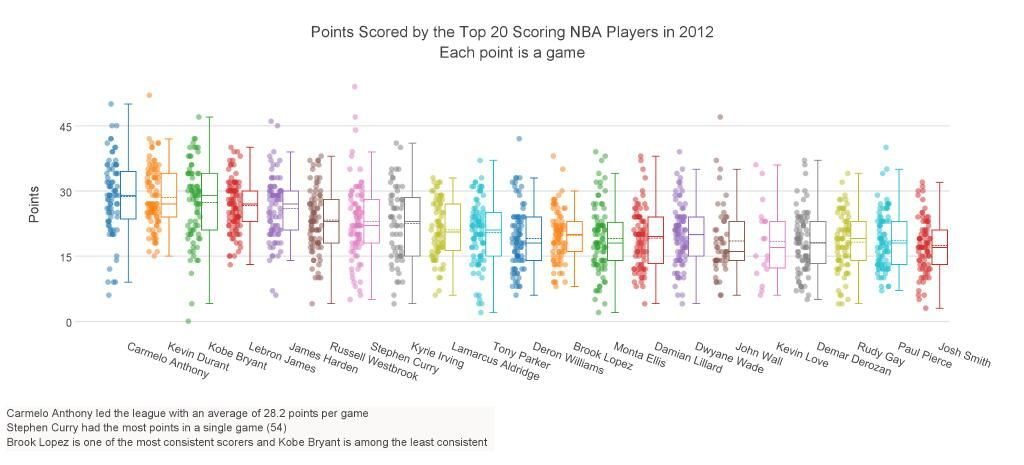 Points Scored By The Top 20 Scoring Nba Players In 2012 Plotly Analyze And Visualize Data Together Check Our Graphing Tool Nba Players Graphing Tool Nba
