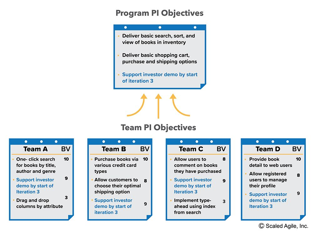 Pi Planning Scaled Agile Framework Edu1 Lean
