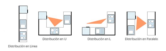 Distribucion Cocina | Triangulo De Trabajo Cocina Distribuciones De Cocinas