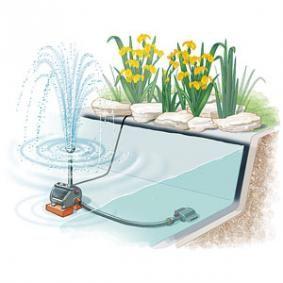 Comment Installer Un Ruisseau Ou Une Cascade Au Bassin Creation