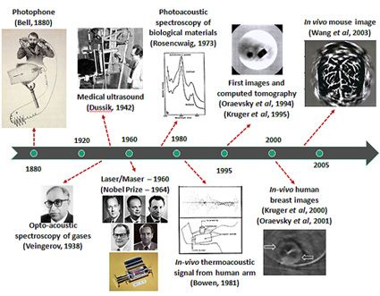 History of development of photoacoustic or optoacoustic imaging. Courtesy of Mandal et al., IEEE Pulse (forthcoming, May/June 2015).
