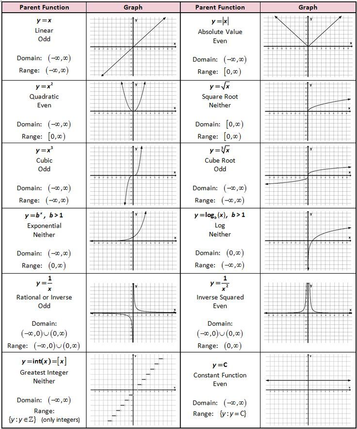 types of graphs math
