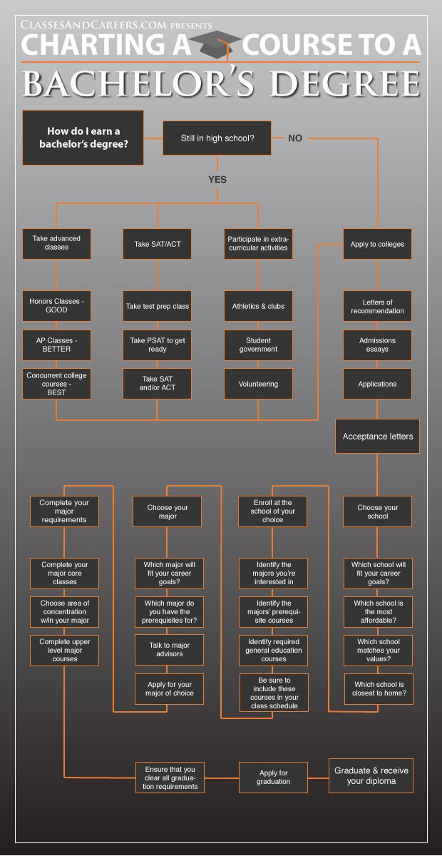 Charting the course to your Bachelor\u0027s Degree- Infographic and how