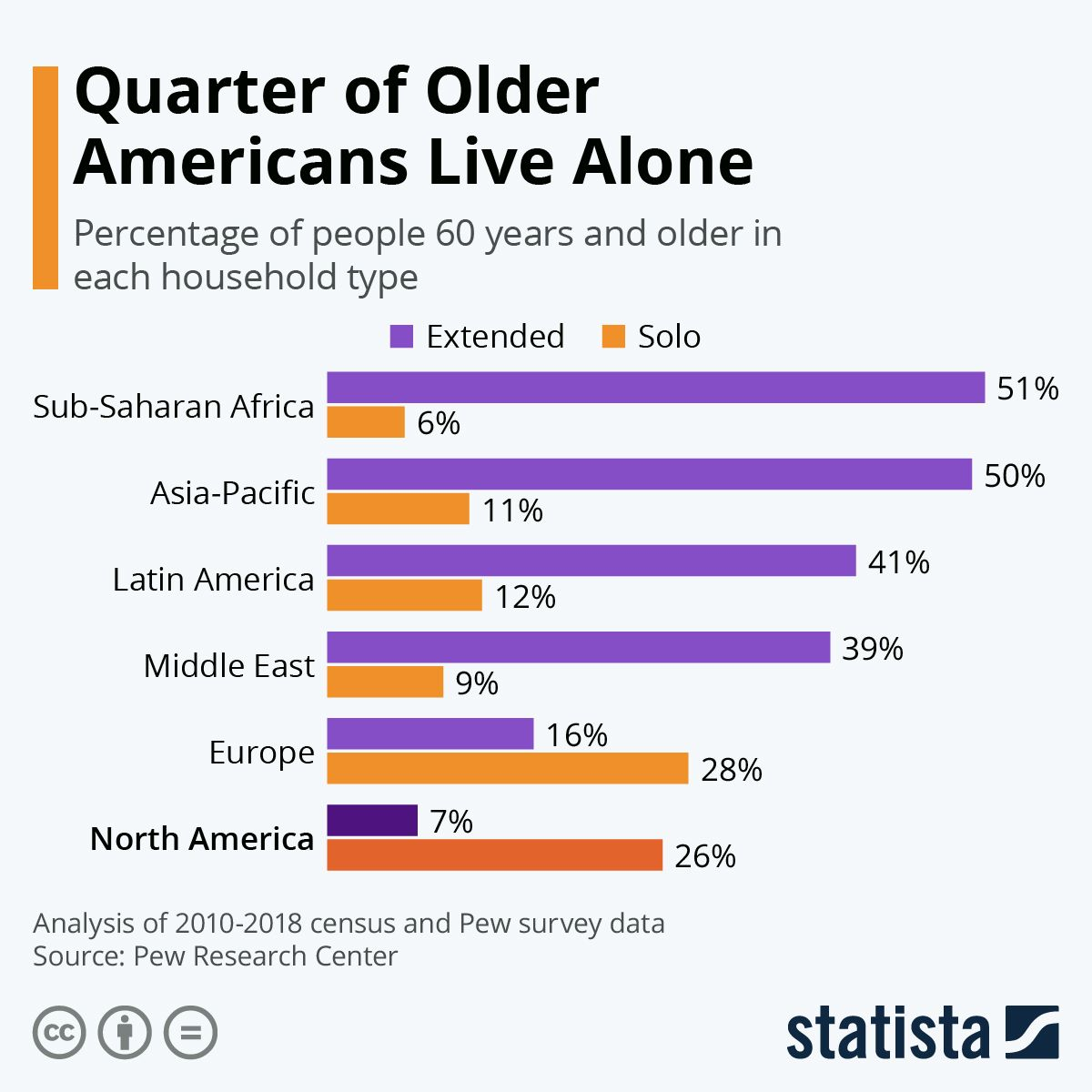 Infographic Quarter of Older Americans Live Alone in 2020