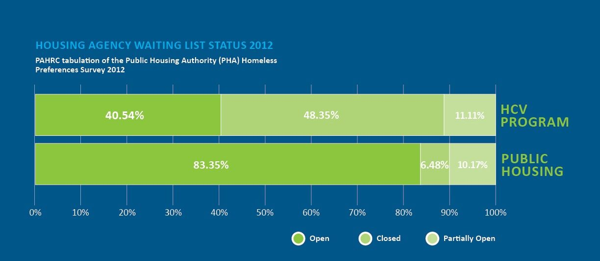 In The Recently Released Research Spotlight Which Was Featured In Usa Today Pahrc Discusses Housing Agency Waiting List Status Infographic Learning Agency