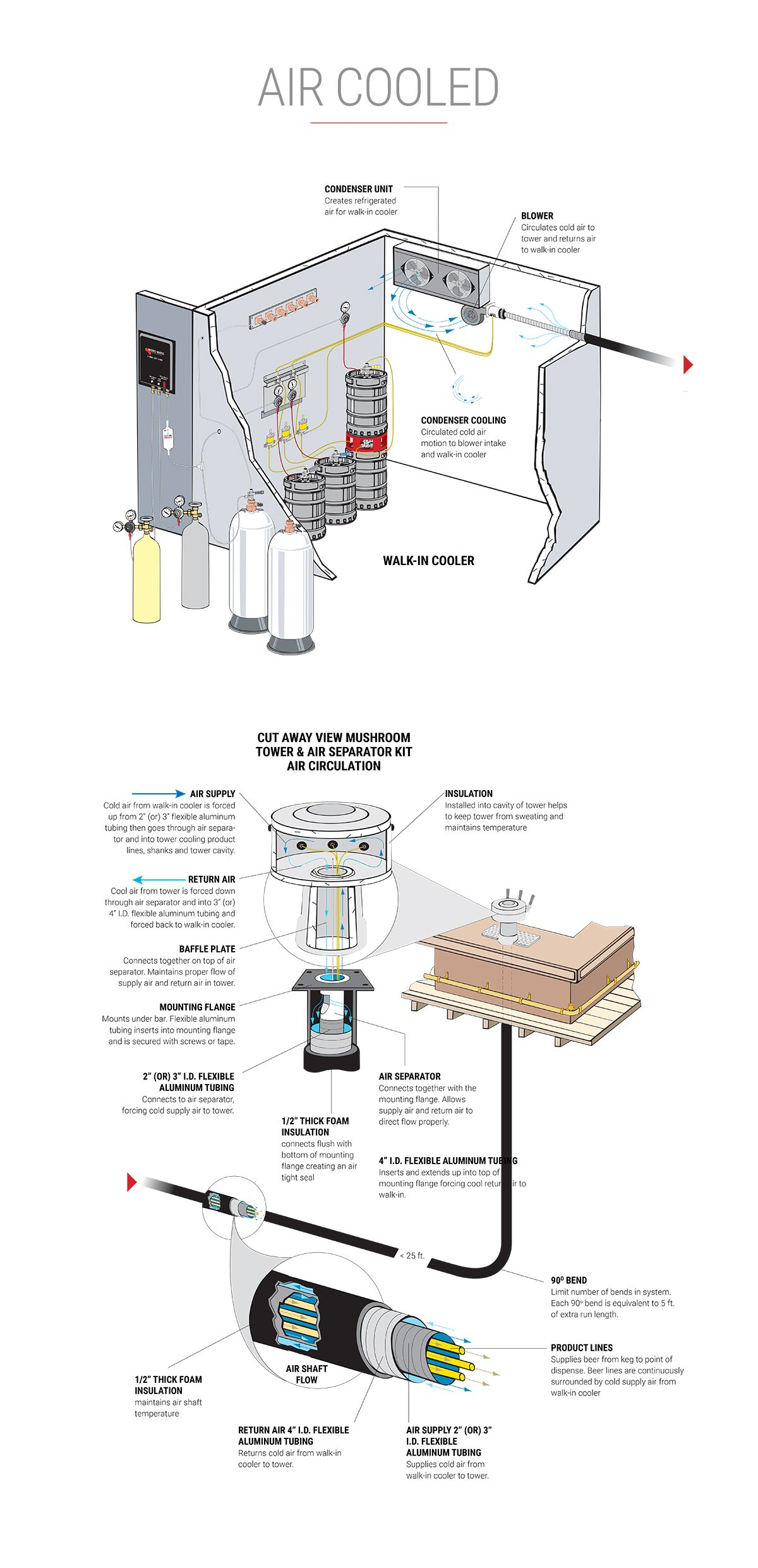 Draft Beer Systems Restaurant Equip Beer Brewing Brewery