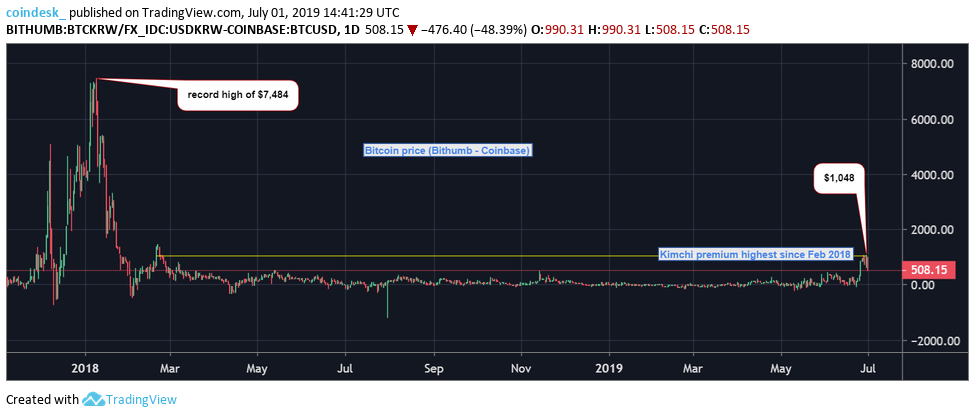 Bitcoin S Kimchi Premium Returns With 1k Price Spreads On Crypto Exchanges Https Thecryptoreport Com Bitcoins Kimchi Pre Bitcoin Bitcoin Price Digital Tax