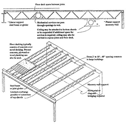 Joist Beam Joist Column 9 as well 362047257526175090 together with Building envelopes Impact noise besides Mounting devices furthermore  on open web steel bar joists