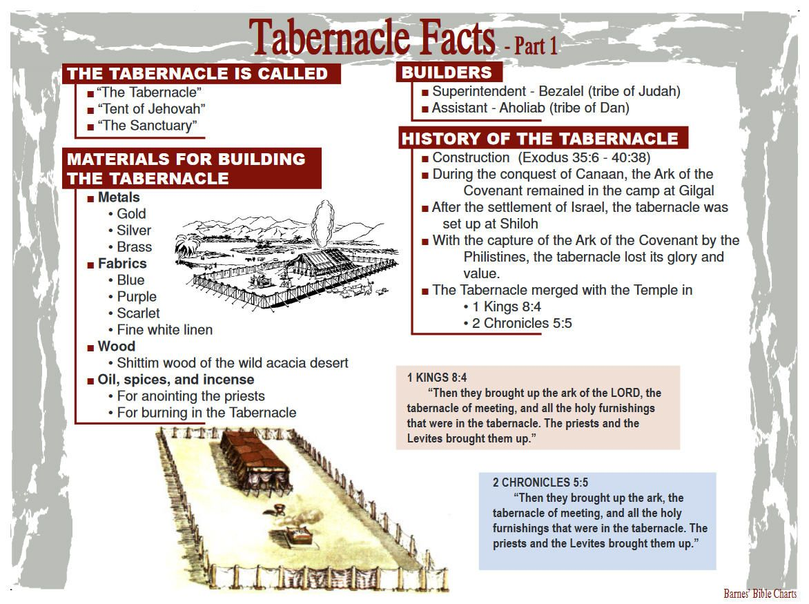 Tabernacle Facts 1