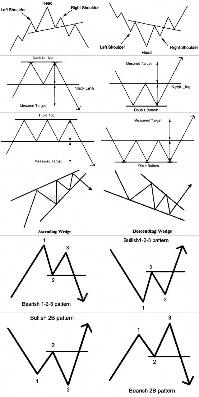 Lovely Chart Patterns #ForexTradingInfo | Forex Trading Info | Stock market chart ...