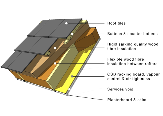 Pitched Roof Wood Fibre Insulation Current Pinterest