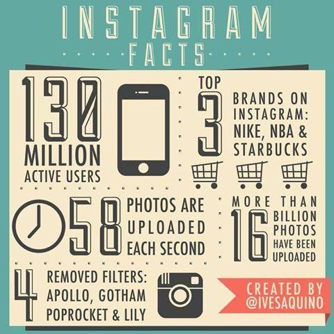 A Few Interesting Instagram Facts Socialmedia Instagram Facts