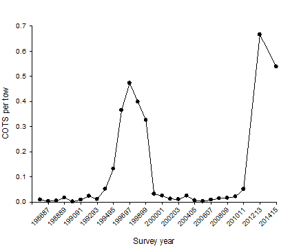 Survey Year Graph