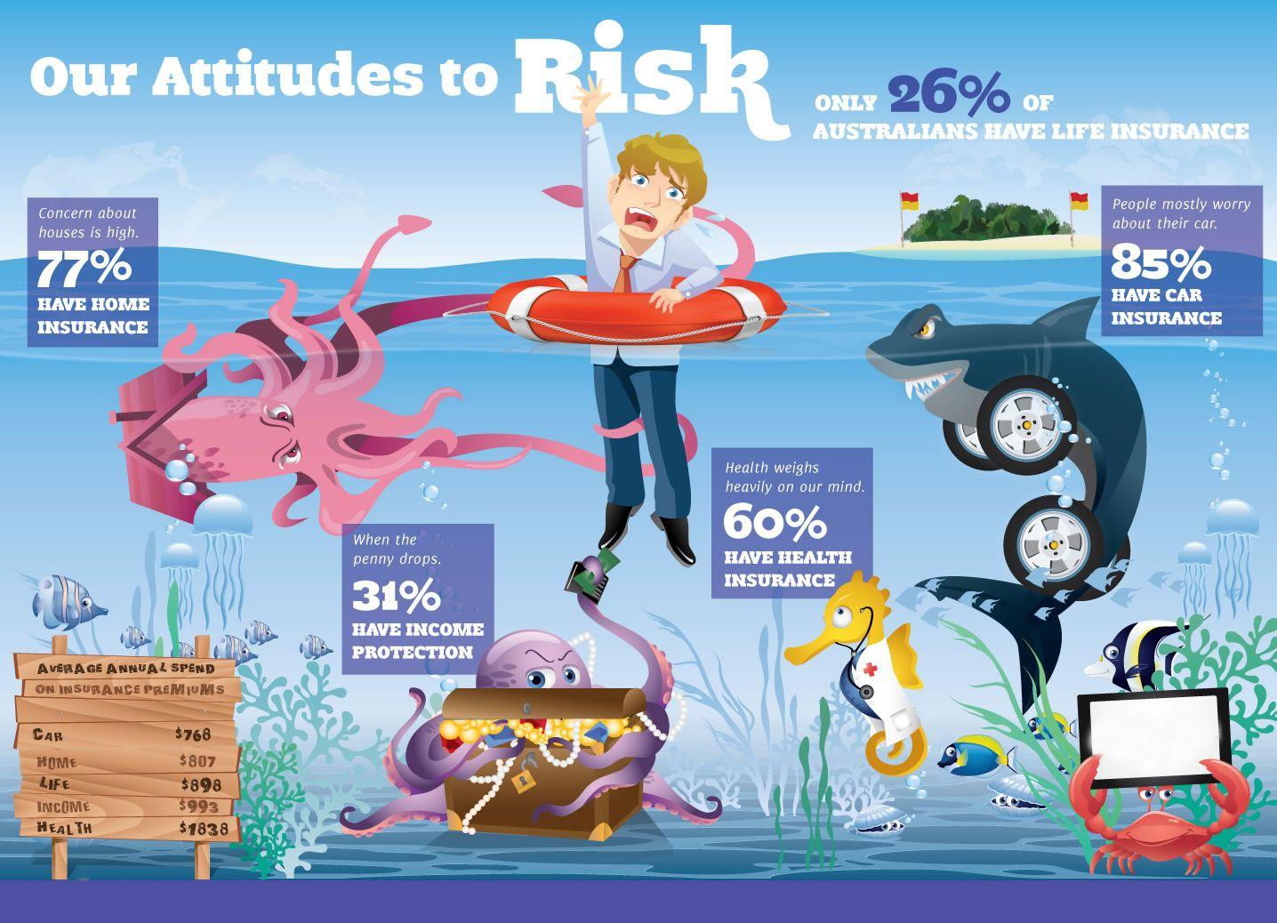 HomeOwnersInsuranceFortLauderdale Risks Insurance