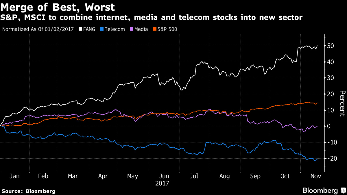 An Index Reshuffle Could Rip The Fangs Out Of Your Etfs Fang