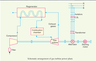 Gas Turbine Power Plant Electrical Engineering Interview Questions Mechanical Engineering Gas Turbine Power Plant