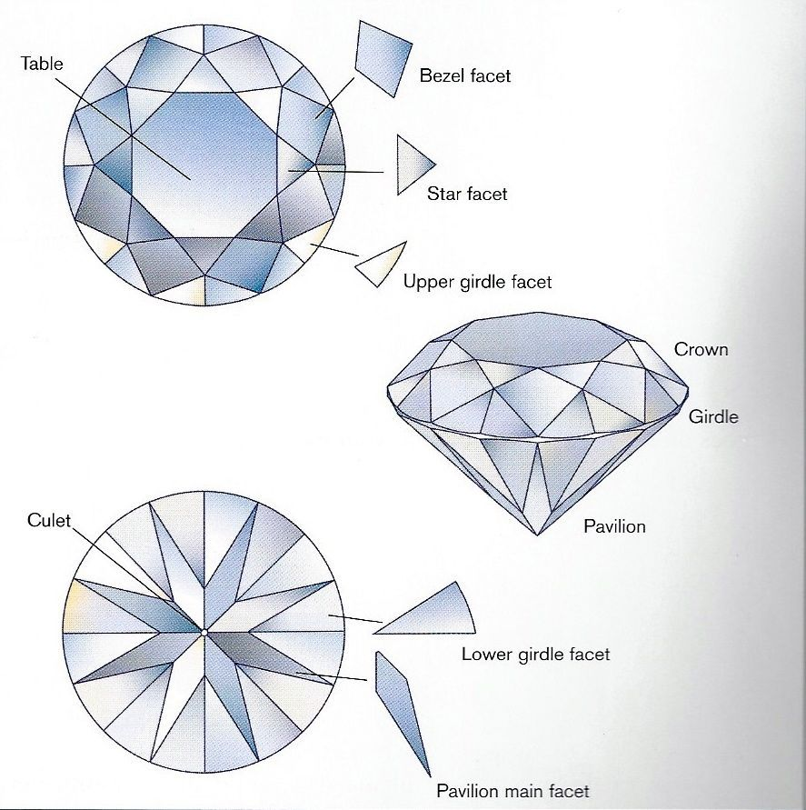 diamond facets chart diagram pattern diamond cuts pie torte pastel [ 887 x 891 Pixel ]