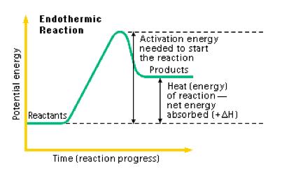Thesmartproject Endothermic Exothermic Reactions Exothermic Reaction Chemical Science Classical Physics