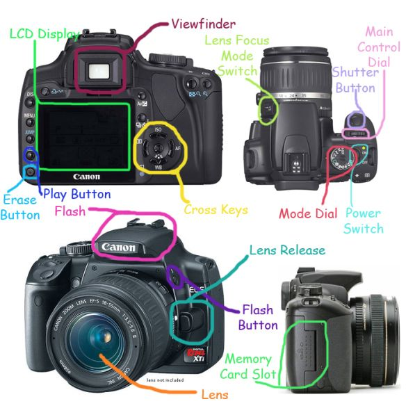 Labelled Parts of a Camera (Canon) | Photojournalism | Parts of a