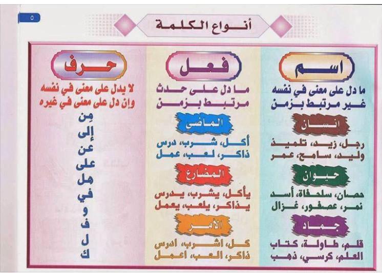 قواعد أنواع الكلمة Apprendre L Arabe Apprendre L Alphabet Arabe Apprendre L Alphabet