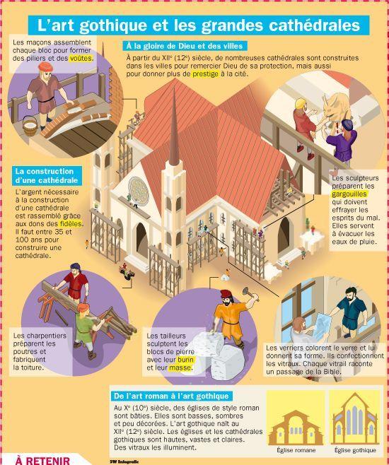 """Les Templiers ont été les """"financiers"""" de toutes les cathédrales de France au cours des XII et XIII ème Siècle"""