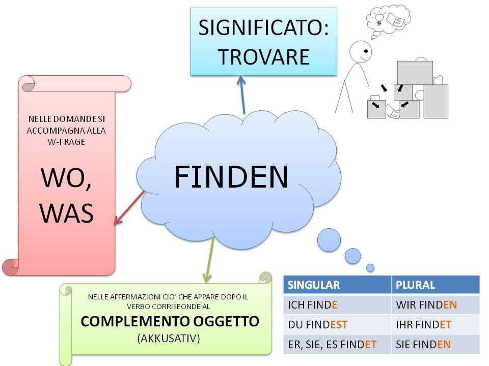 grammatica italiana minden vk pénzt keresni és költeni