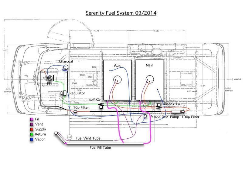 Schematic Of Fuel System With Images Gmc Motorhome Gmc Motors