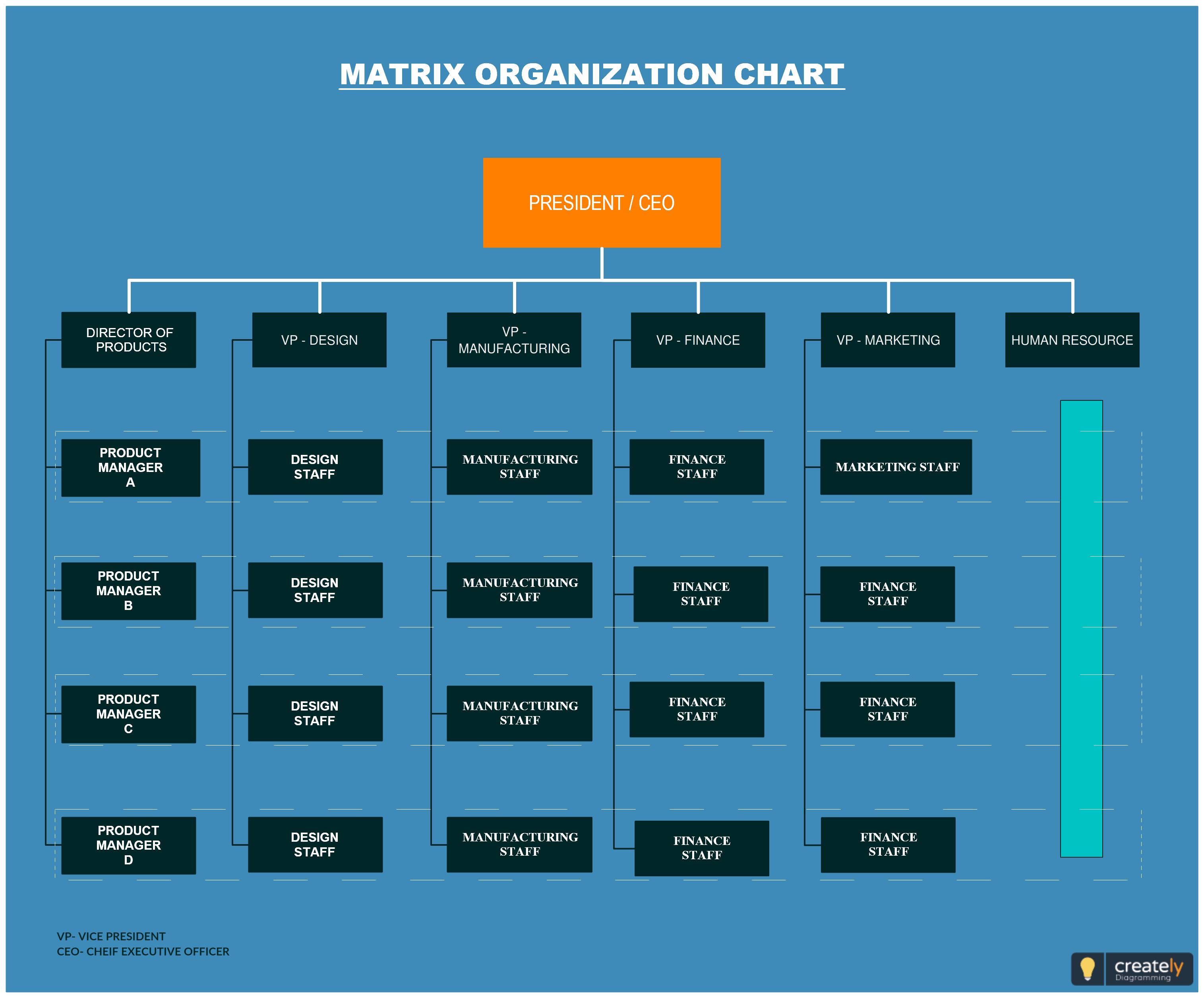 8 Best Matrix Organization Chart Templates Ideas Organization Chart Organizational Structure Matrix