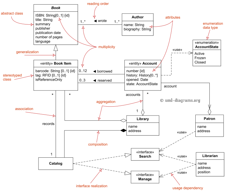 Domain diagram overview - classes, interfaces, associations
