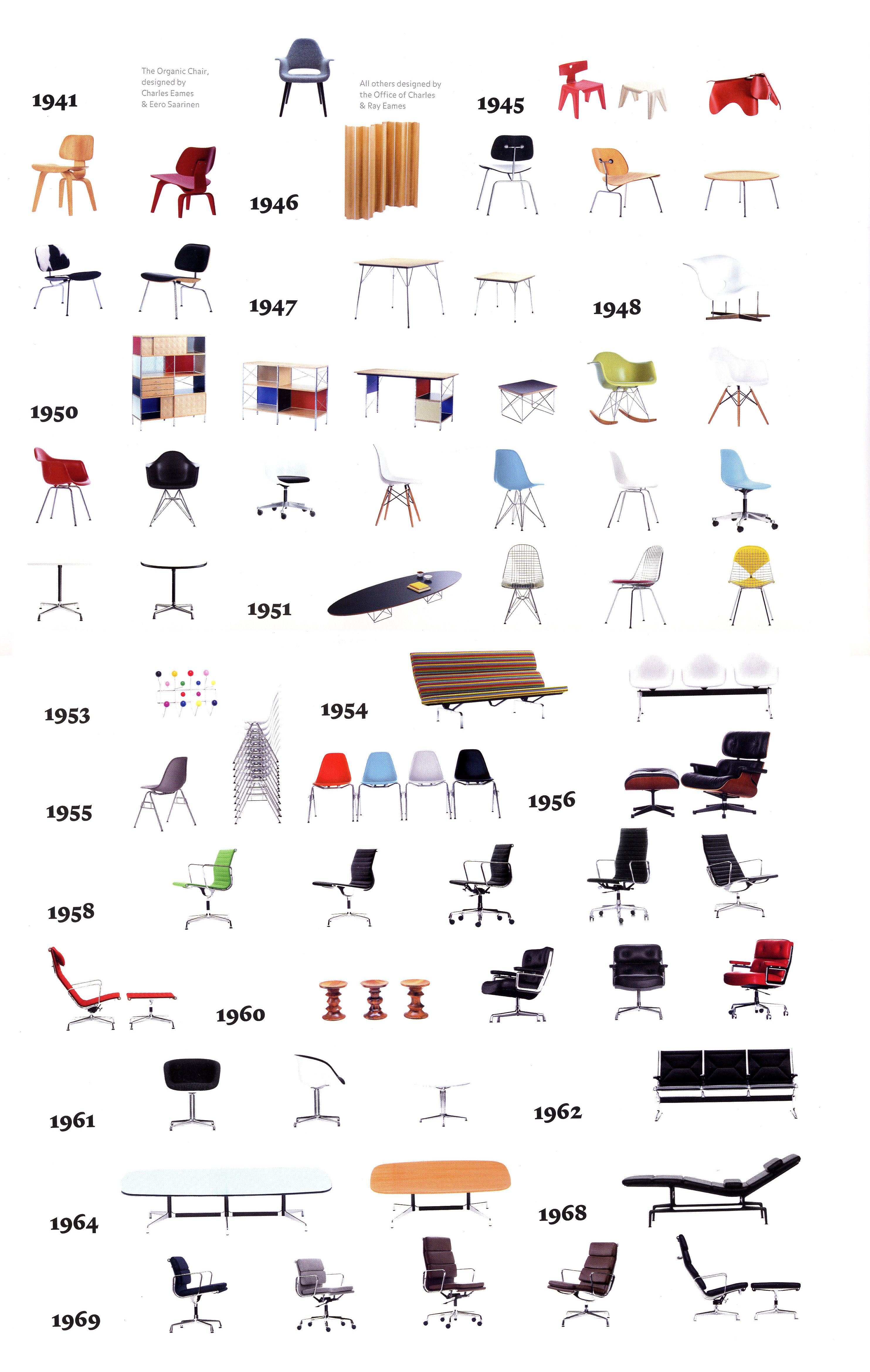 Vitra s timeline of Eames designs from the earliest to the latest timelss classics all