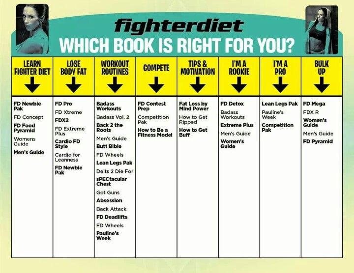 Fighter Diet Fighter Diet Bodybuilding Diet Fitness Diet