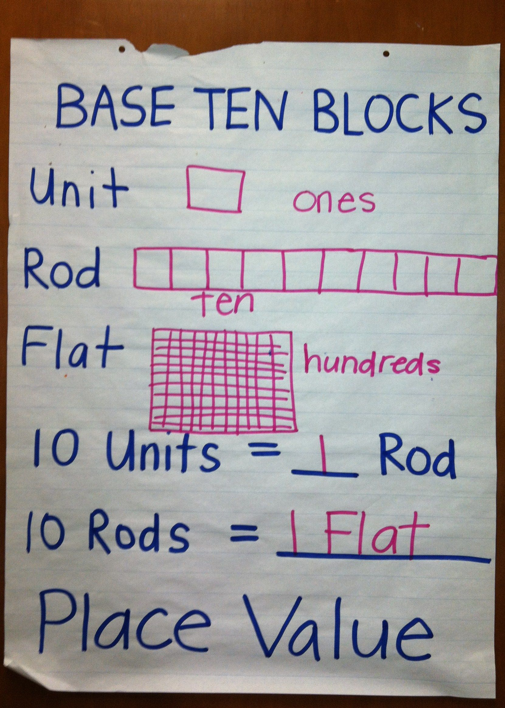 Math Place Value And Base Ten Blocks