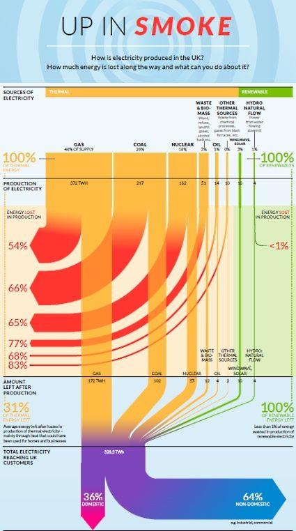Up In Smoke Energy Solar Energy Diy Renewable Sources Of Energy